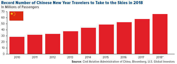 Record number of Chinese New Year travelers to take to the skies in 2018