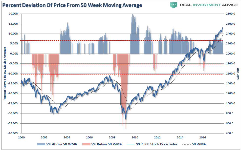 Percent Deviation Of Price 50 Week Moving Average