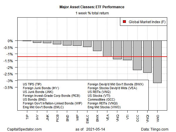 ETF performance - 1 week total returns