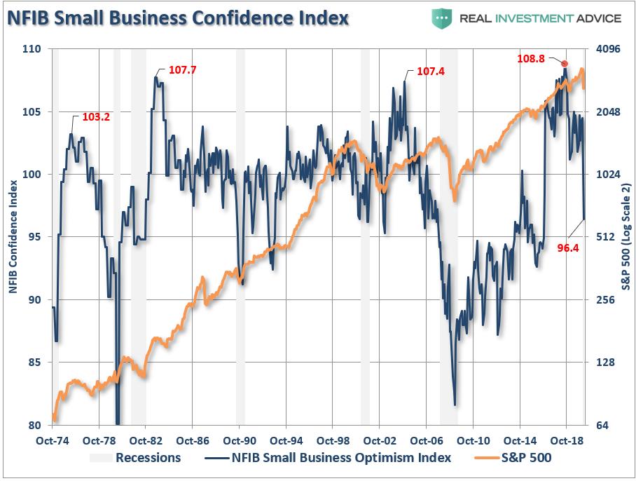 NFIB-Confidence Index