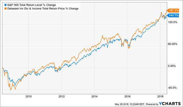 Dividends Make DDF a Market-Crusher