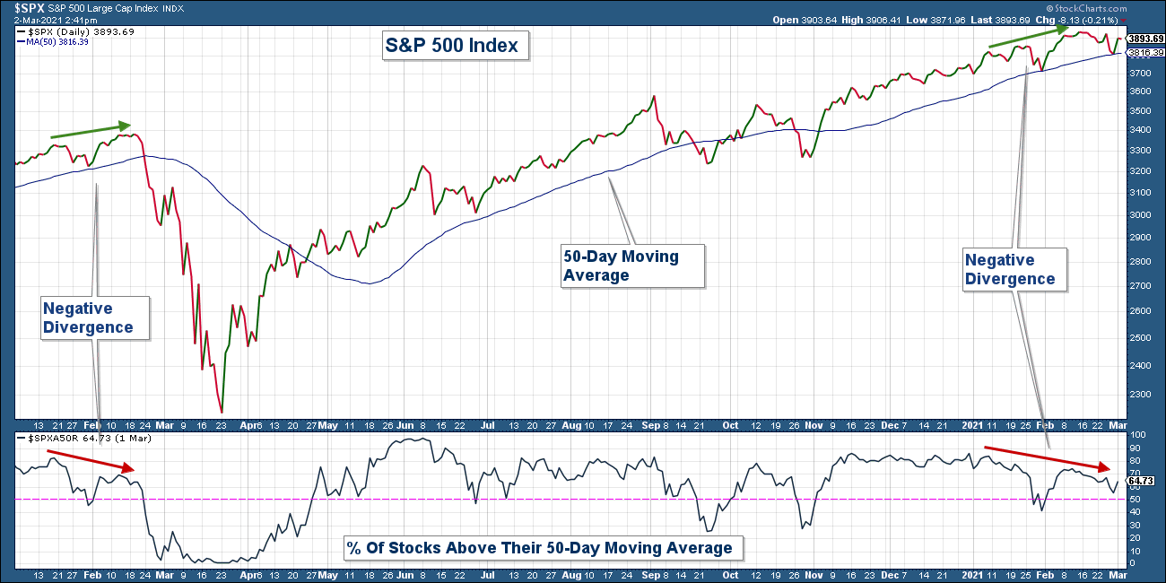 S&P 500 And Stocks Above 50-DMA.