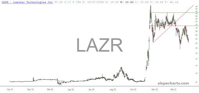 LAZR Daily Chart
