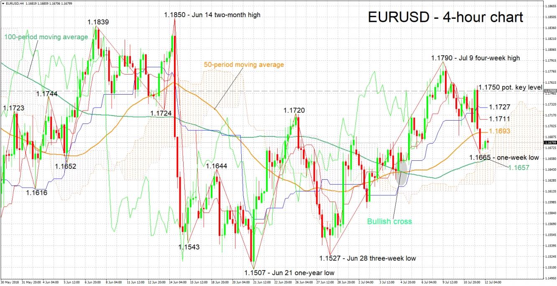 EUR/USD 4-Hour Chart - Jul 12