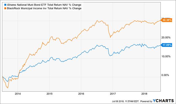 iShares National Muni Bond ETF Total Return