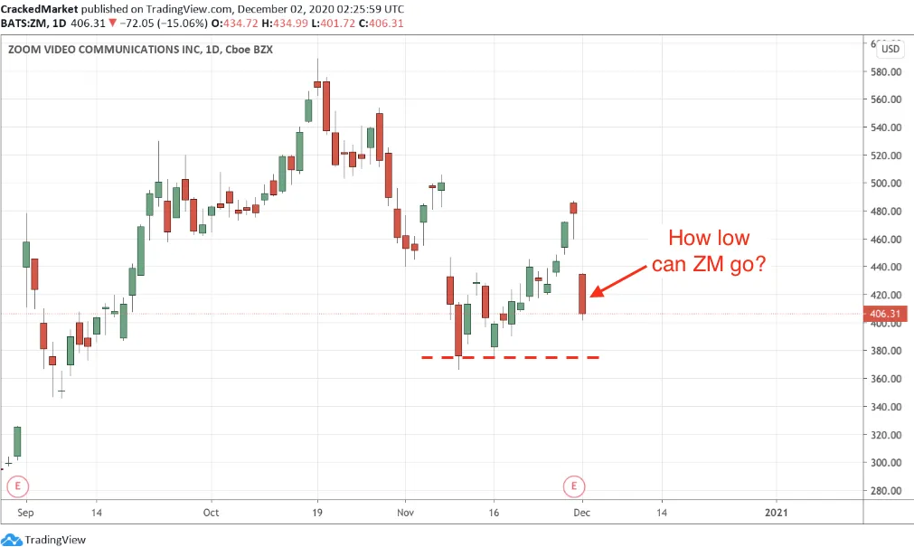 Zoom Video Inc Daily Chart