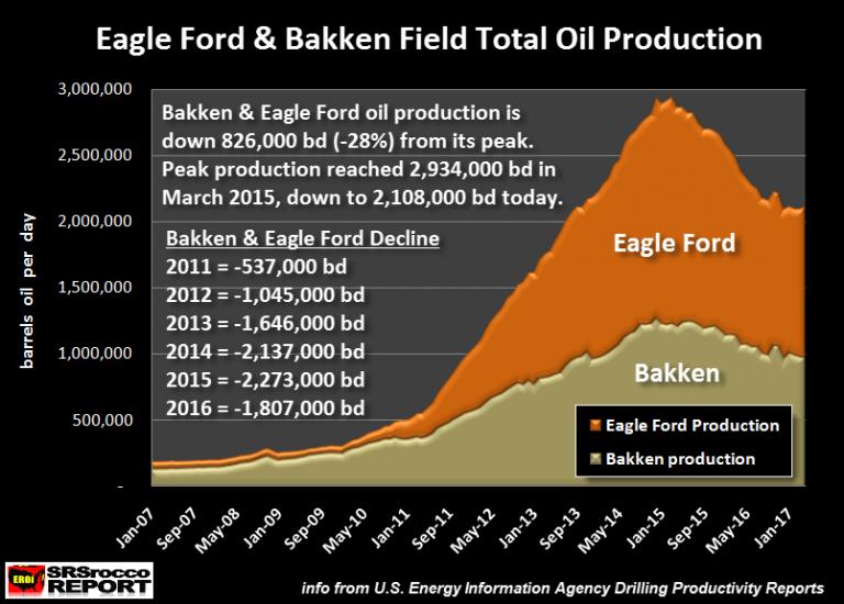 Eagle Ford Bakken Total Oil Production