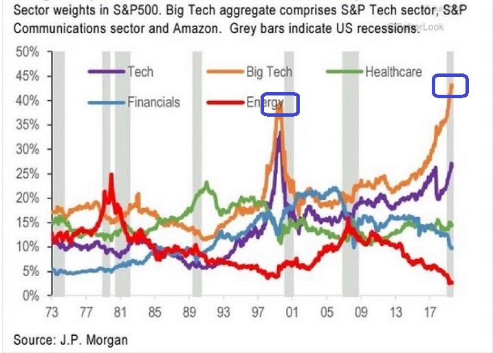Sector Weights In S&P 500