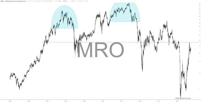 MRO Chart