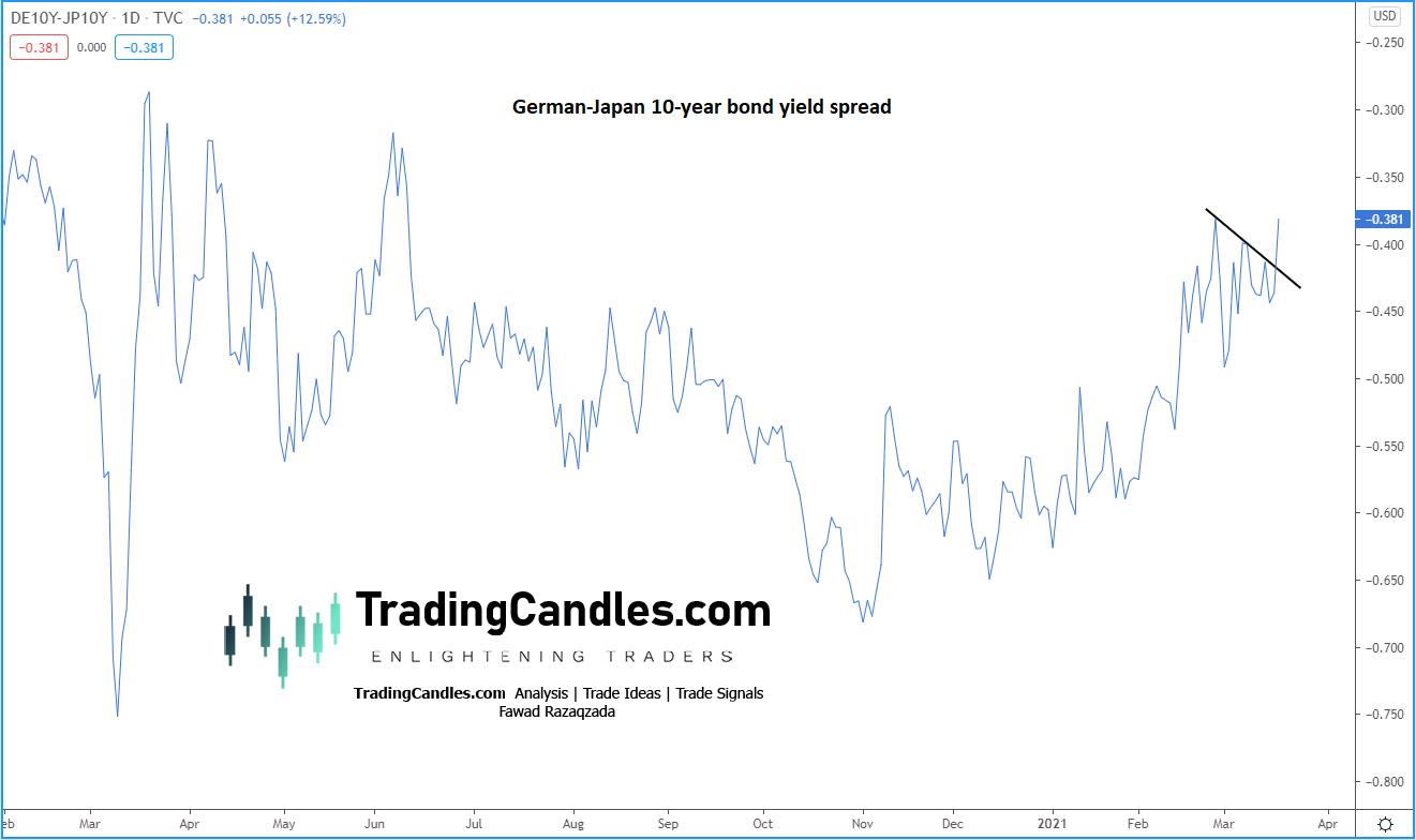 German-Japan 10-Year Yield Spread.