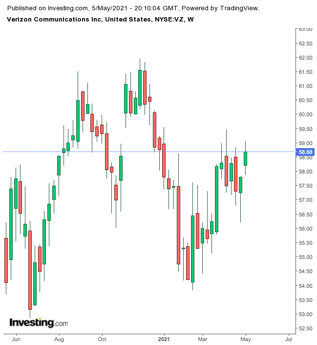 Verizon Weekly Chart.