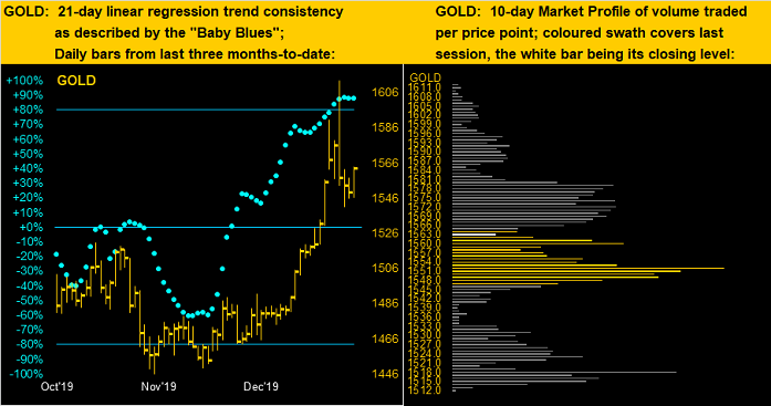 Gold Dots Profile