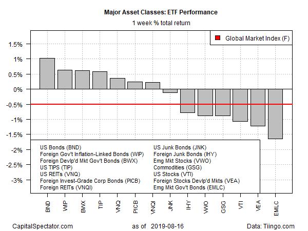 Wobbly Economic Outlook Favored Bonds Last Week | Investing com