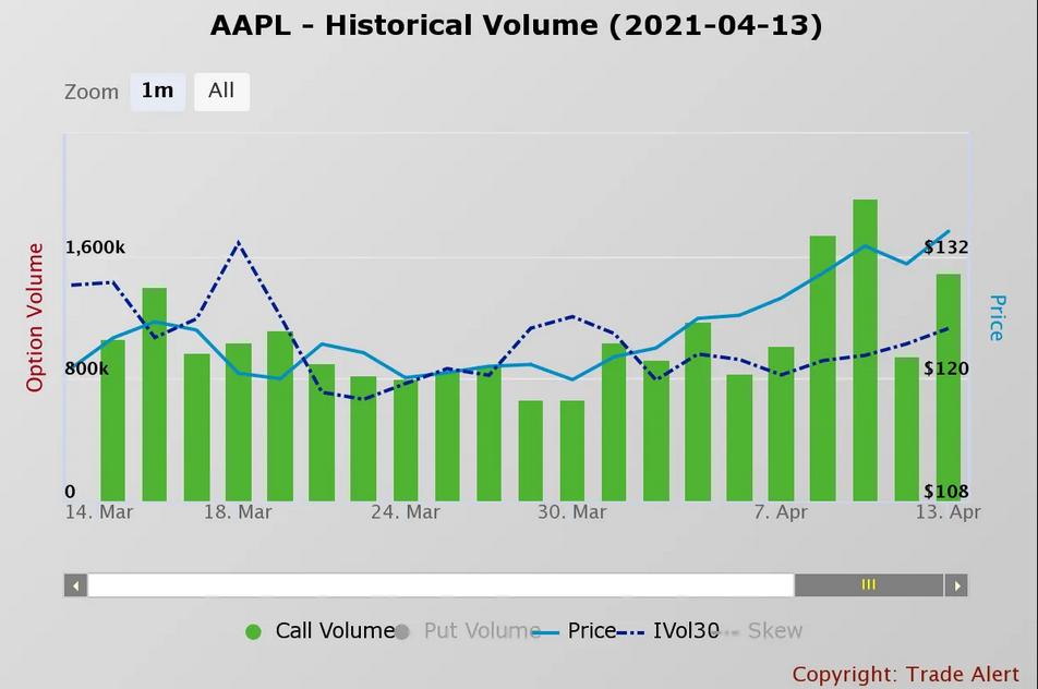 AAPL Historical Volume