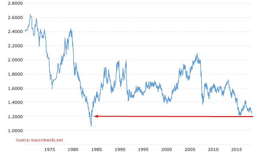 GBP/USD Macro Trend