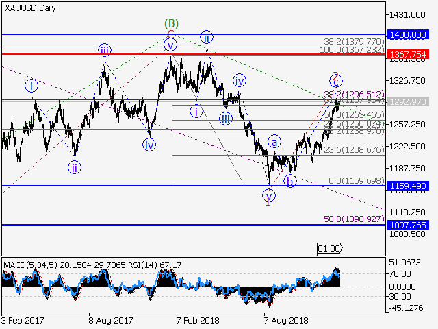 XAU/USD: Wave analysis and forecast for 11/01/2019 – 18/01/2019