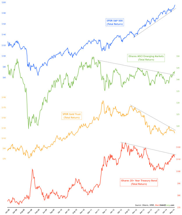 Total Return, Nominal Price Movements of SPY, TLT, GLD, EEM