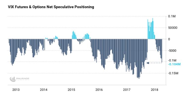 VIX Futures & Options Net Speculative Positioning