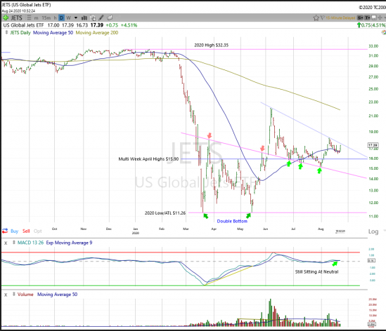 US JETS ETF Chart