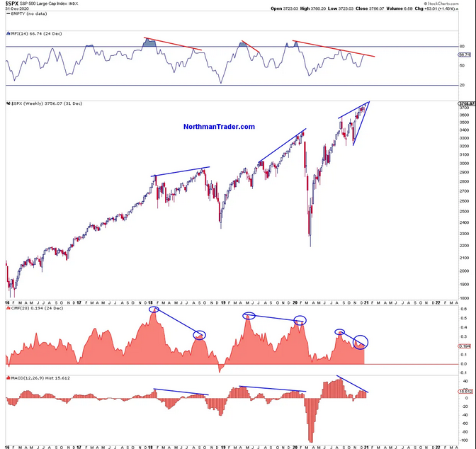 SPX Weekly Chart.