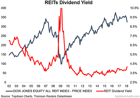 REITs Dividend Yield