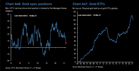 Gold Spec Poistions And Gold ETFs