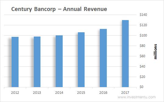 Century Bancorp - Annual Revenue