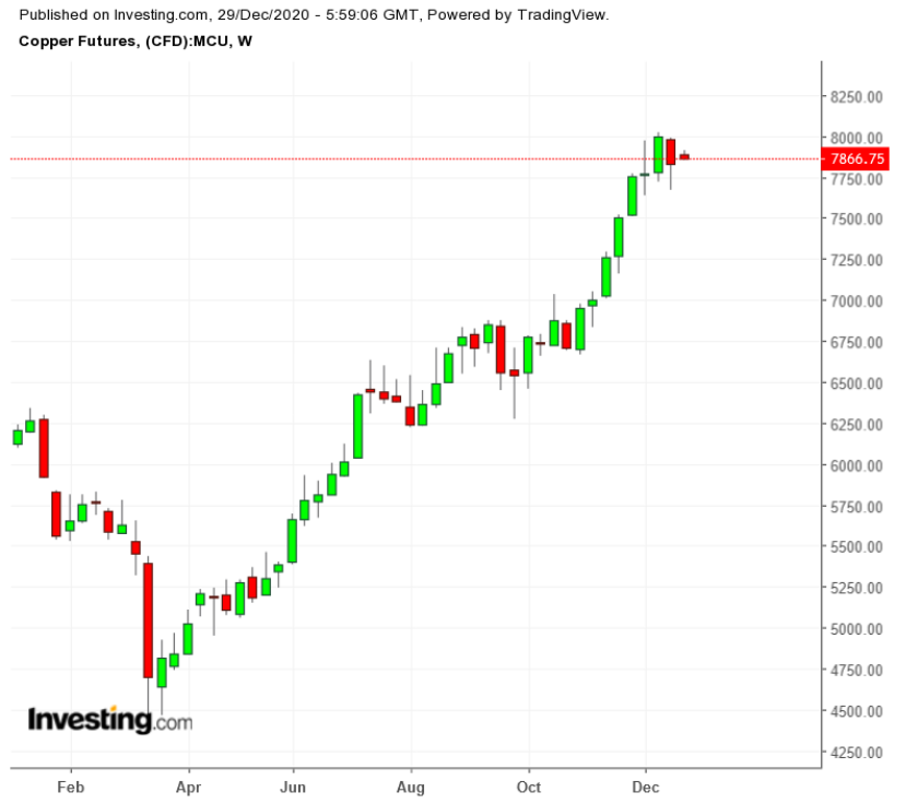 LME Copper Futures Weekly