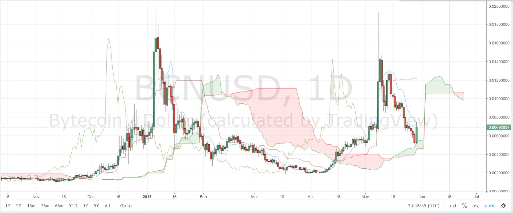 BCN/USD D1 Chart