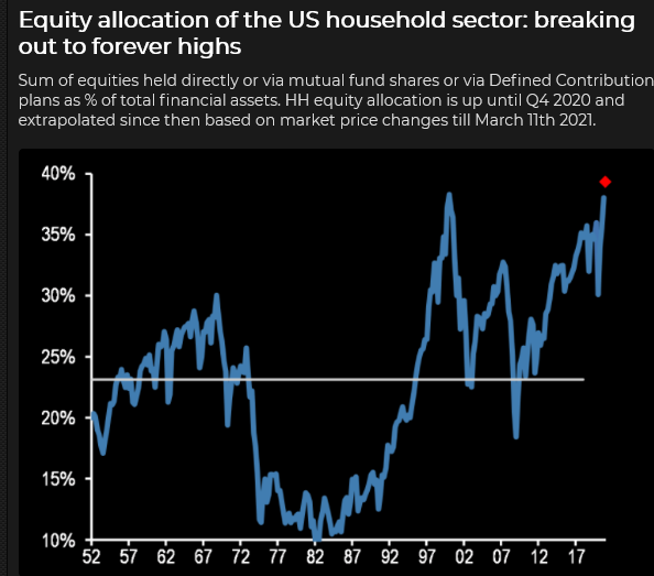 Equity Allocation To U.S Household Sector