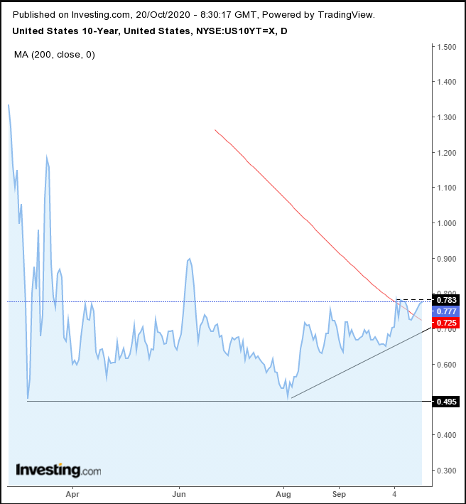 US 10-Year Daily