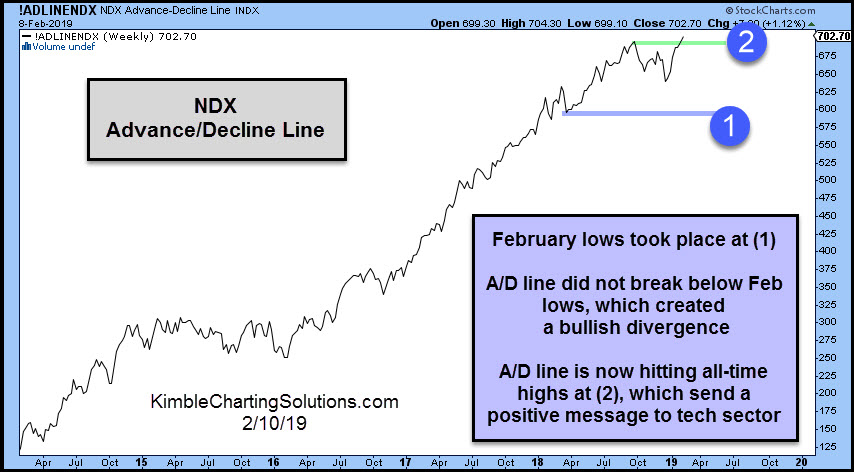 Weekly Nasdaq 100 Advanec/Decline