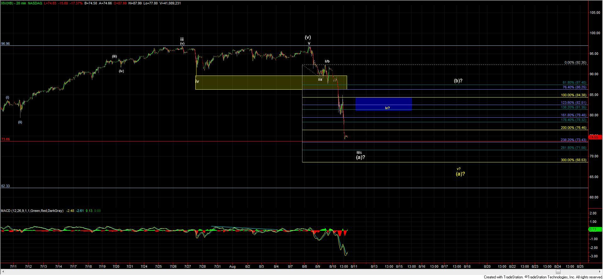 XIV 20 Min Chart