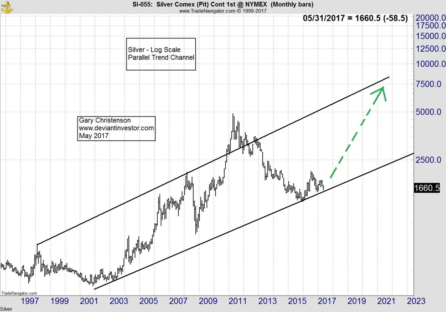 Silver COMEX Monthly Bars Chart