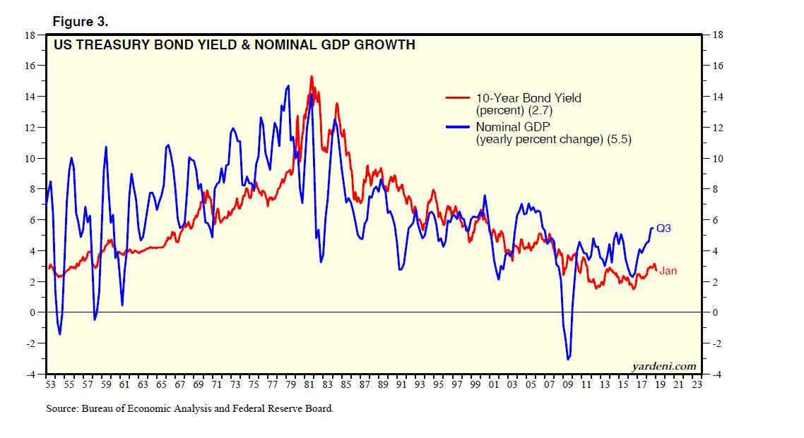 US Treasury Bond Yield & Nominal GDP Growth