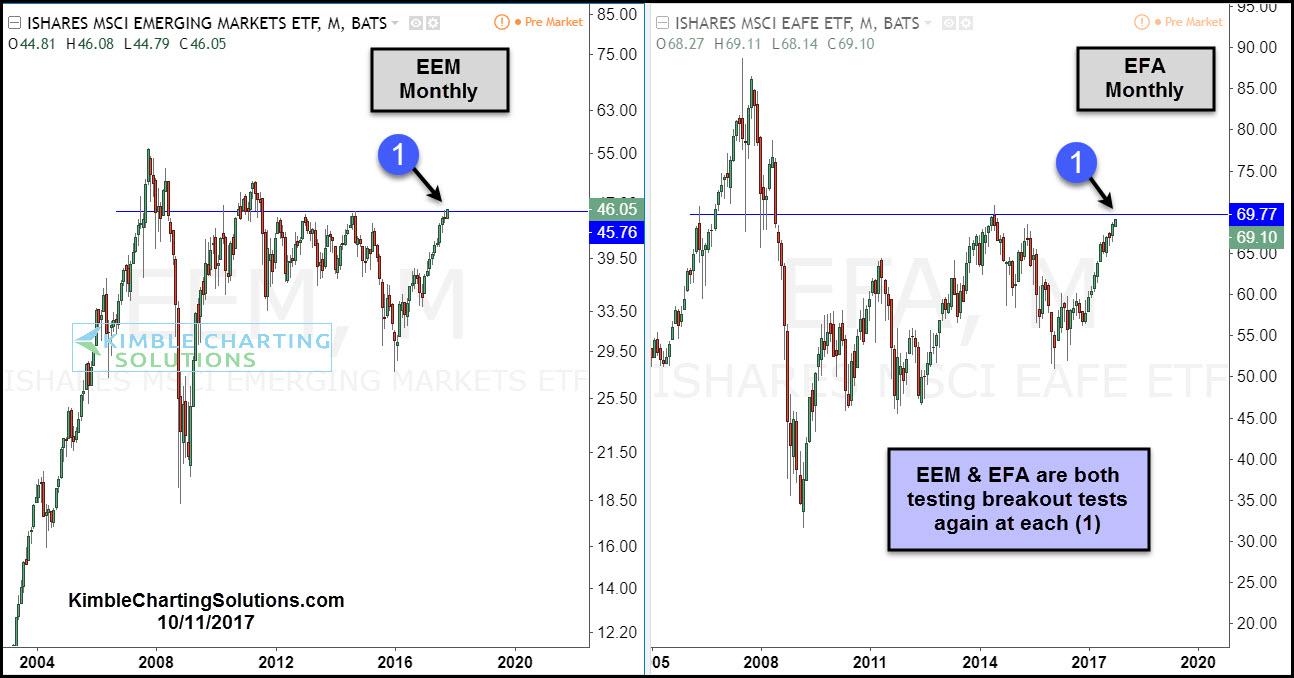 Monthly iShares MSCI Emerging Markets (left), iShares MSCI EAFE