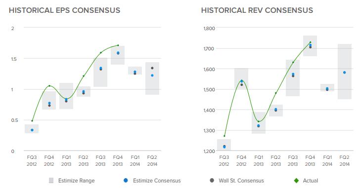 Historical EPS/Rev Consensus