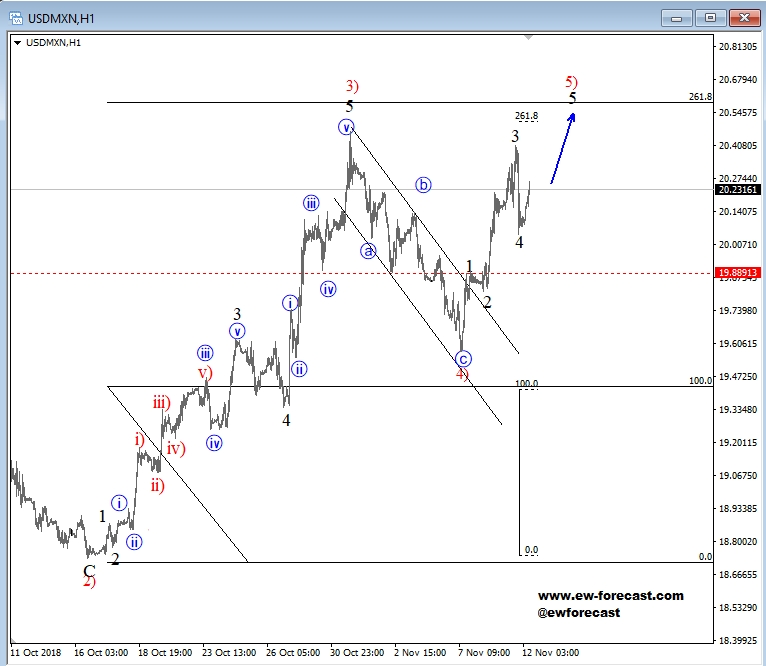 USD/MXN Can Face A Bearish Reversal Pic7edcfdcc85d74b55b8b961722ae12625