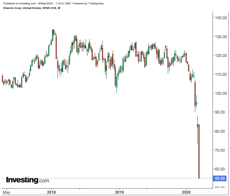 Chevron Weekly Price Chart