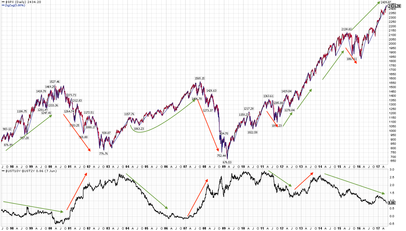 SPX:UST10-UST2Y Daily Chart