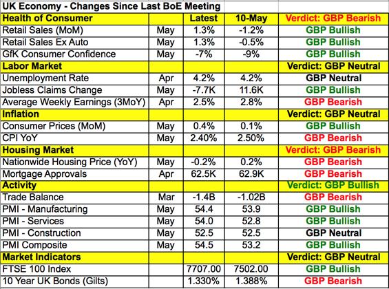 UK Economy - Changes Since Last BoE Meeting