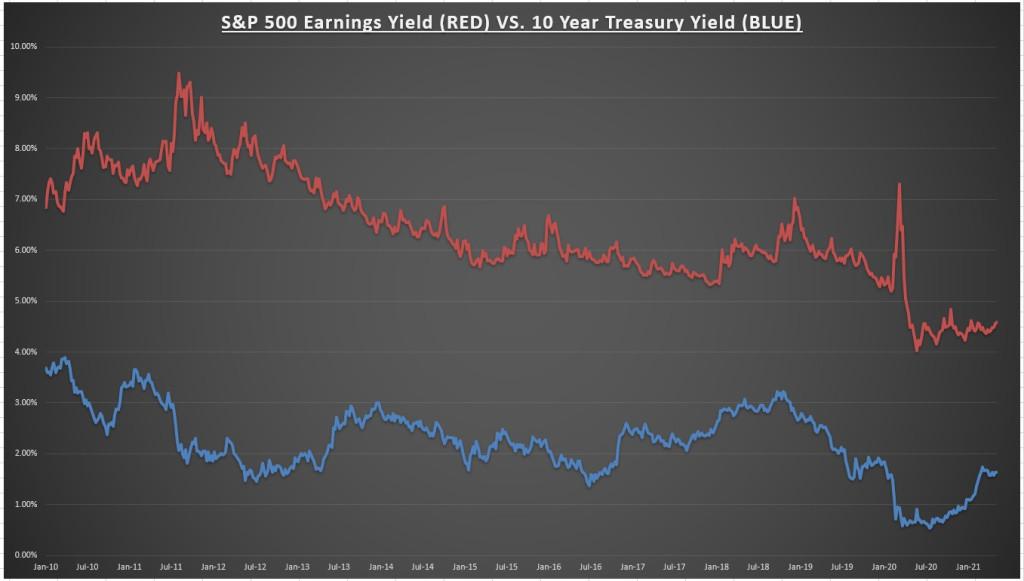 Rendement des bénéfices du S&P 500 par rapport au rendement des bons du Trésor à 10 ans
