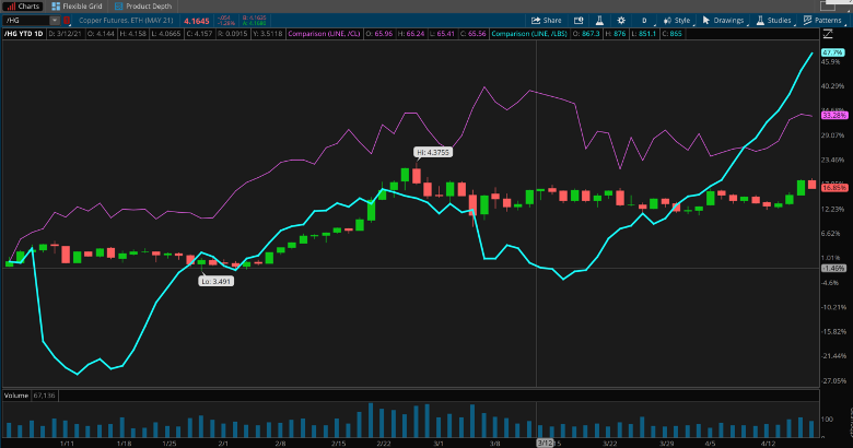 Lumber Futures, Copper And Crude Oil Combined Chart.