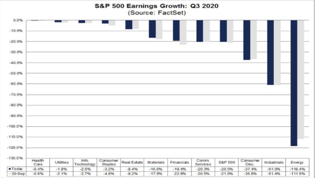SPX Kâr Büyümesi: 2020 3. Çeyrek