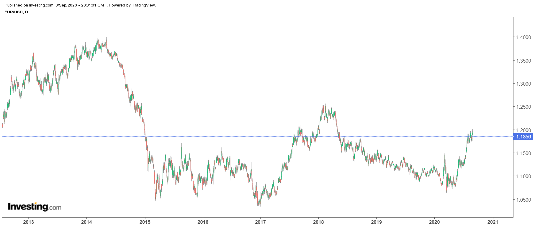 EUR/USD Daily 2013-2020