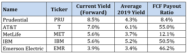 5-Stock Yield Table