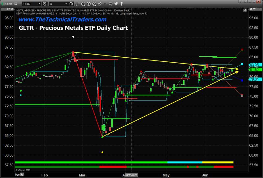 GLTR Precious Metals ETF Daily Chart