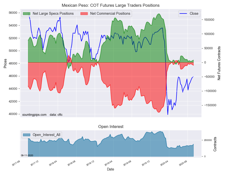 MXN COT Futures Large Trader Positions