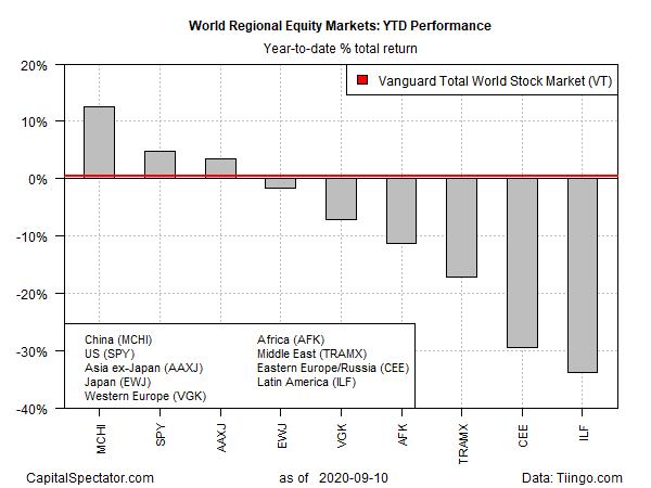 Equity Markets YTD Performance