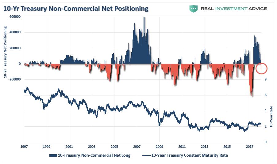 US Treasury Bill Positions